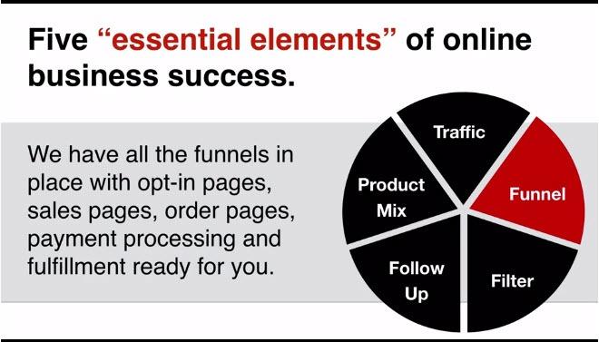 Five Elements of online business success