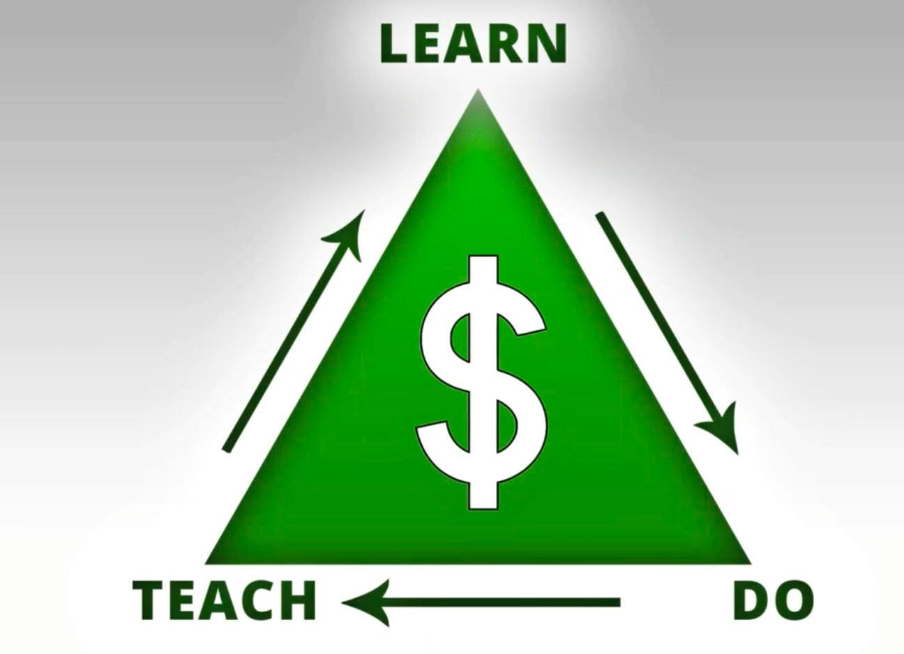 Learn Do Teach Formula for affiliate marketers