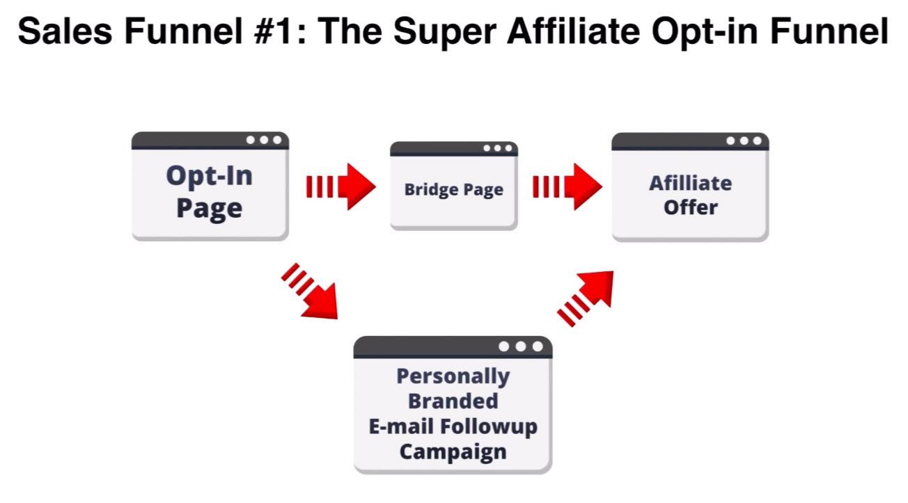 Sales Funnel 1 Super Affiliate Network OP IN Funnel