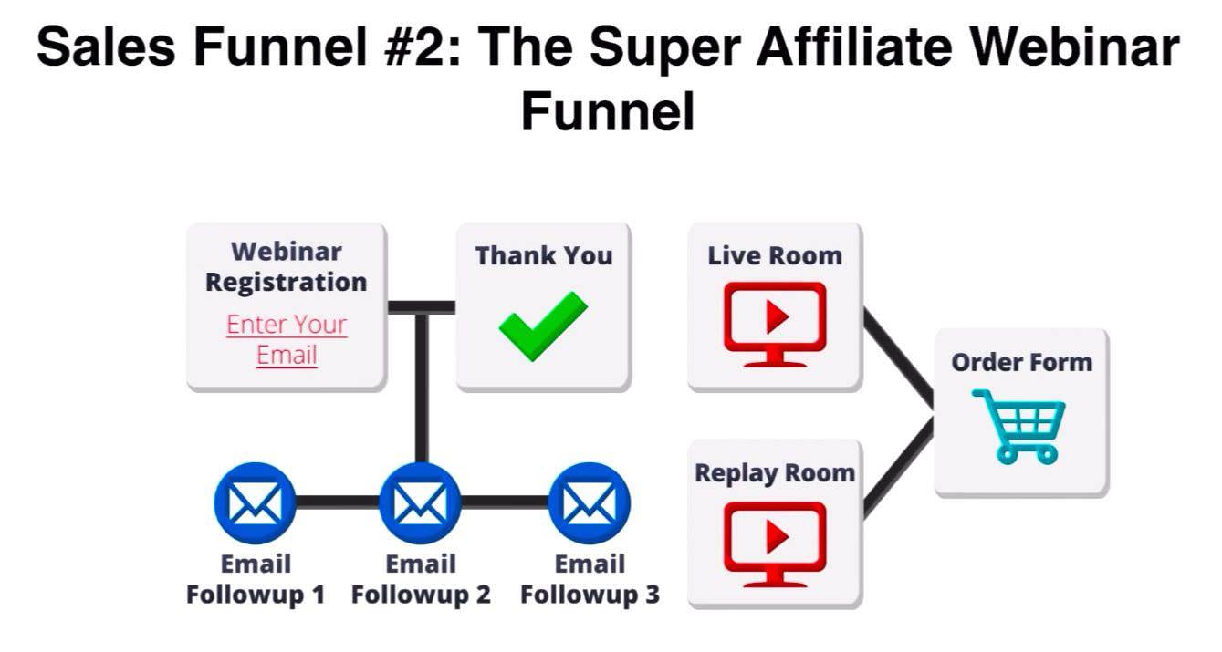 The Super Affiliate Webinar Funnel