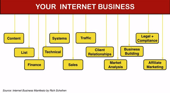 What a Successful Internet business needs