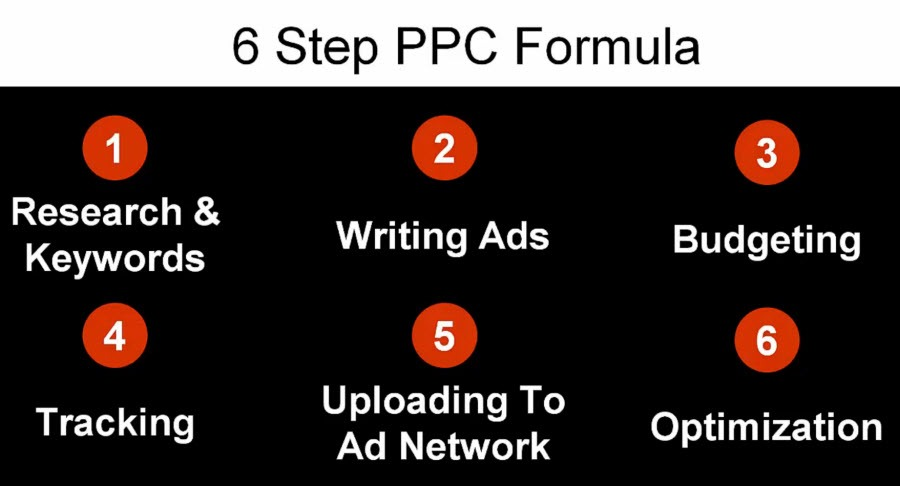 6 steps pay per click formula
