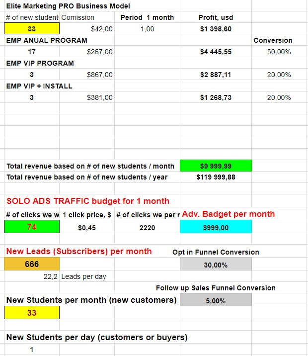 EMP BUSINESS MODEL 1000 USD TRAFFIC CALCULATOR
