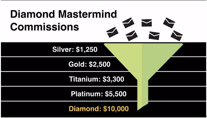 MOBE Diamond Master Mind Commissions