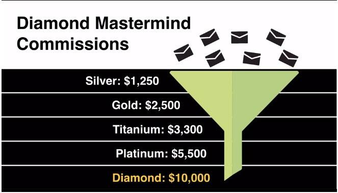MOBE Diamond Master Mind Commissions