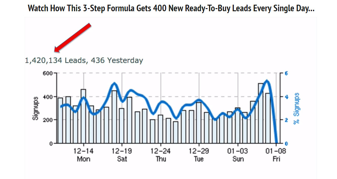 list building results - the ultimate list building formula