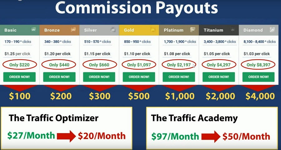 Commission Pyouts from TrafficAutority System