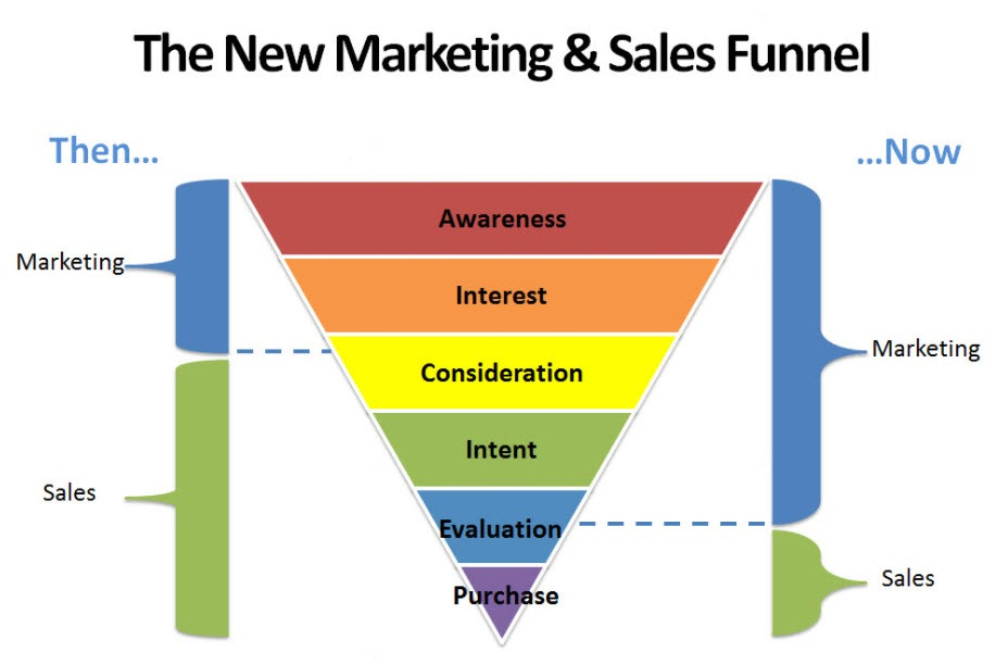 What is a Marketing Funnel and how to use it?