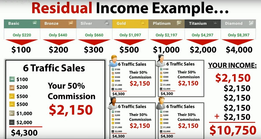 Residual Income Example from 4 team mates