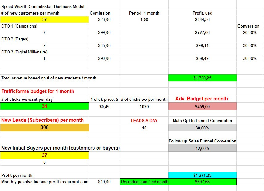 speedwealth system business model 1 st month