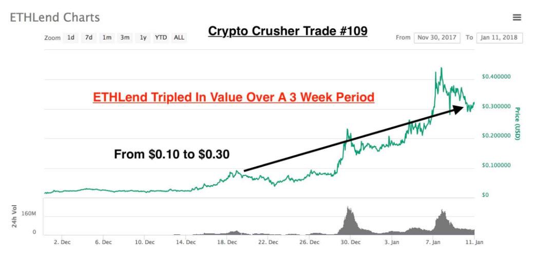 crypto crusher trade example for ETH