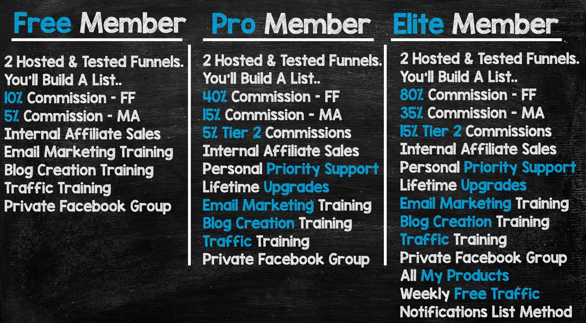 Funnel Franchise system give a lot to a free member