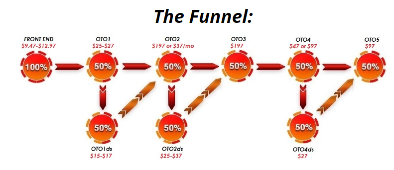 INCREASERR FUNNEL REVIEW