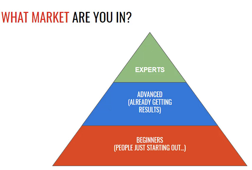 How to build a Sales Funnel - WHAT MARKETS ARE YOU IN
