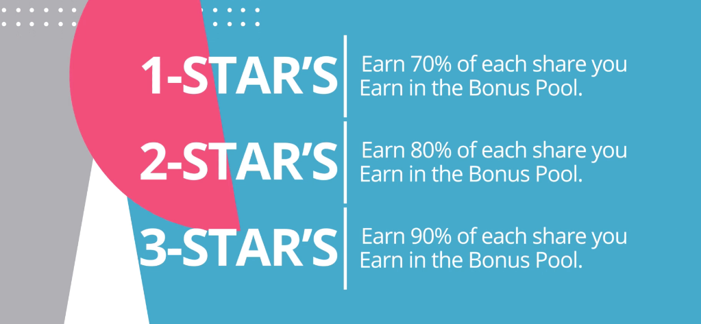 Finish Line Network Rising Star Shares Bonus Pool explained