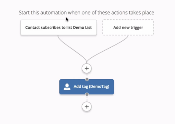 Active Campaign Case Study: how to create your first automation - adding tag to your new contacts (subscribers)
