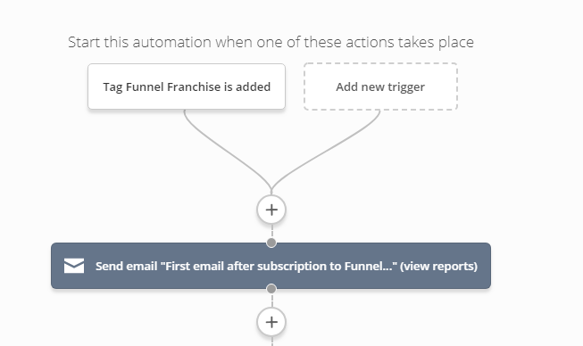 Active Campaign Case Study: how to create your first automation