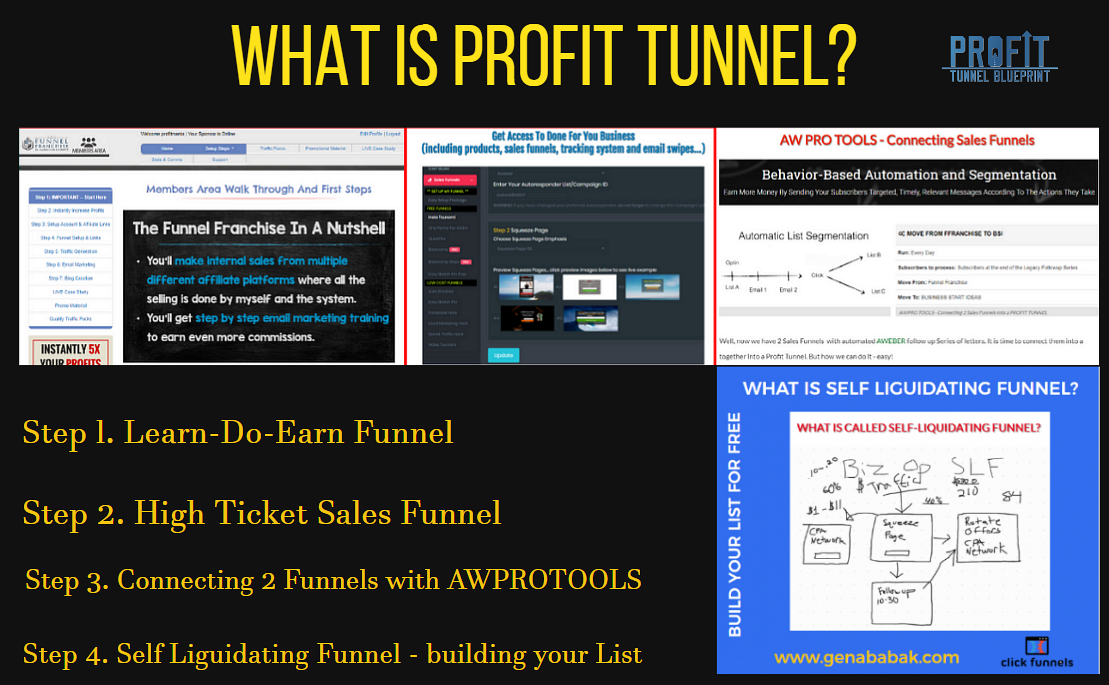 WHAT IS PROFIT TUNNEL and how to build it