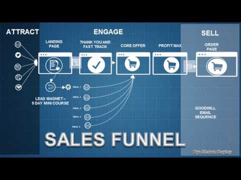 A Biased View of Clickfunnels Tutorial