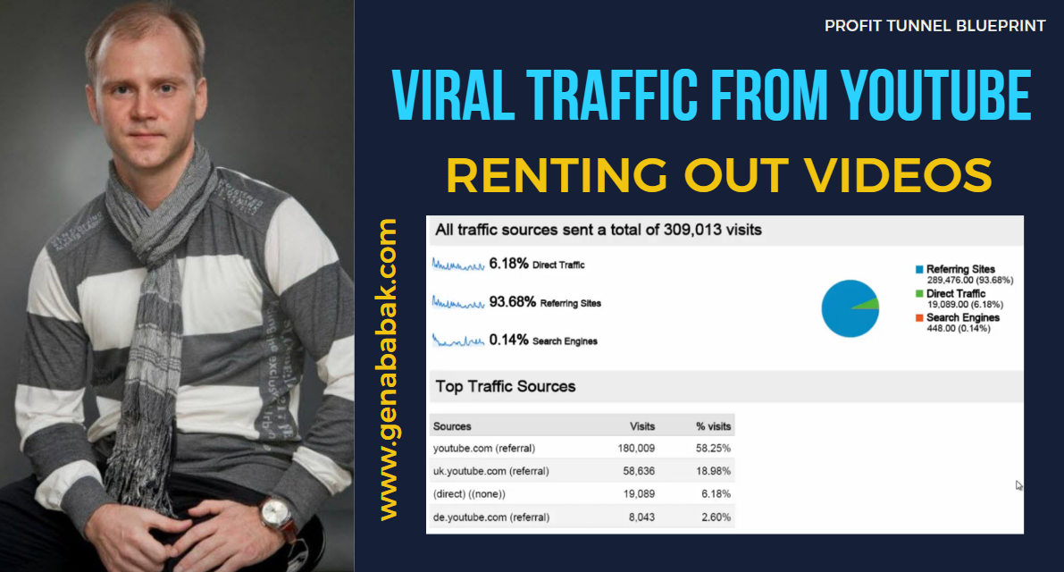 RENTING OUT VIDEOS FOR VIRAL YOUTUBE TRAFFIC