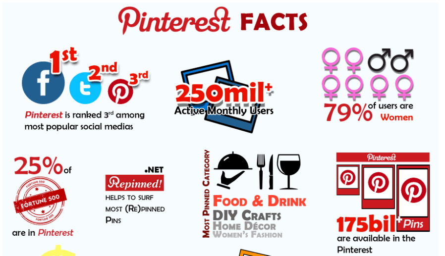 Why use Pinterest to drive traffic to website