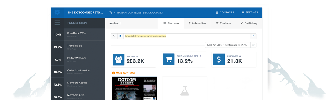 USE CLICKFUNNELS TO CREATE  CPA OFFERS FUNNELS