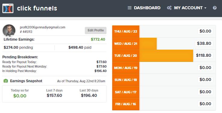 Best sales funnel to make money online in 2020