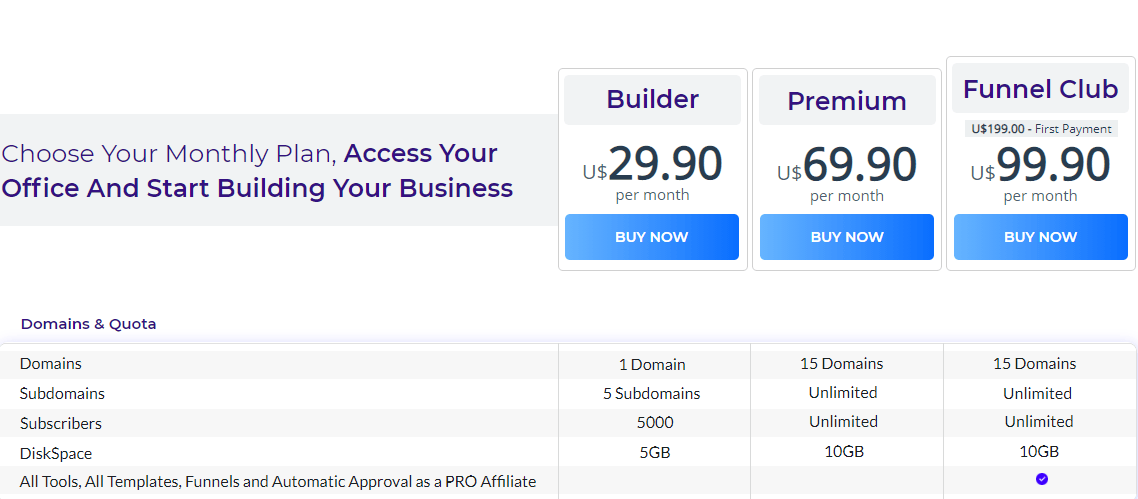 USE BUILDERALL PREMIUM PLAN TO MAKE MONEY WITH RAPID PROFIT MACHINE FUNNEL